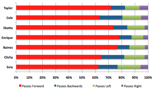lb pass direction Jose Enrique | Premier League Left Back Statistical Comparison
