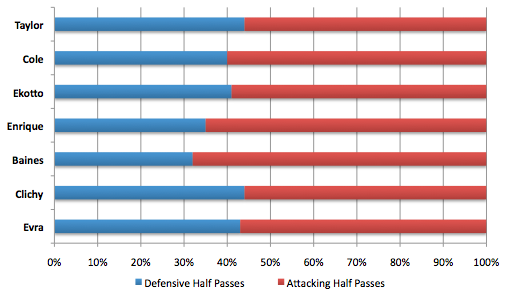 lb pass weighting Jose Enrique | Premier League Left Back Statistical Comparison