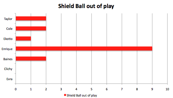 lb shield ball out Jose Enrique | Premier League Left Back Statistical Comparison
