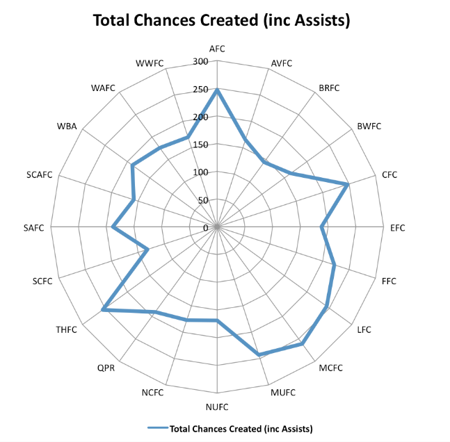 Radar Chances Created The Stats Behind Shooting & Creativity for Liverpool FC